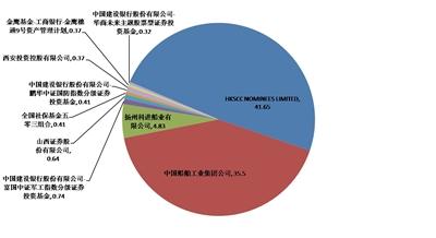 股权结构饼状